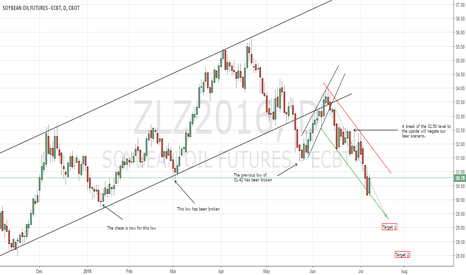 ZLZ2016: CBoT Beanoil maintaining short play