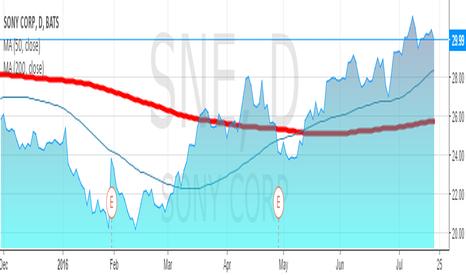 SNE: Sony  turnaround
