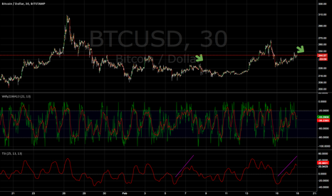 BTCUSD: RSI gentle slope