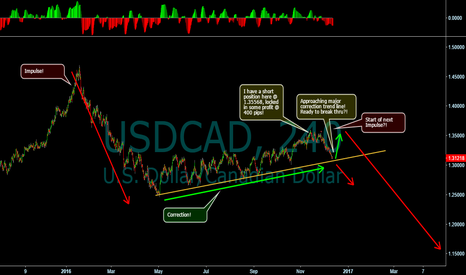 USDCAD: Next Impulse, approaching major structure!