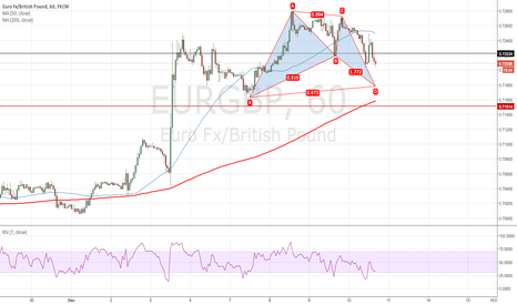 EURGBP: Bullish Gartley on EURGBP