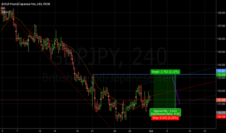 GBPJPY: Up to 270 pips in a 3 days