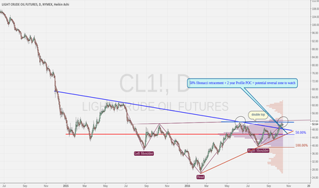 CL1!: CL Daily analysis 10-13-16