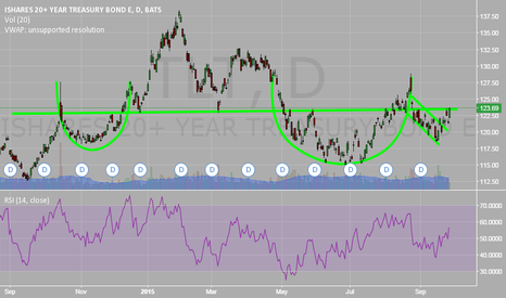 TLT: TLT Cup and Handle Breakout