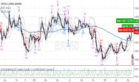 EURUSD: HA Trend Following