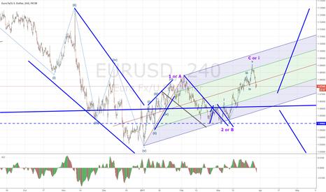 EURUSD: EURUSD either move possible
