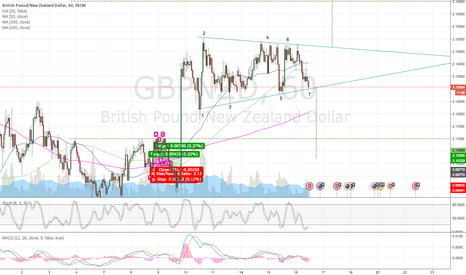 GBPNZD: GBPNZD Flag before GBP Annual Budget Release