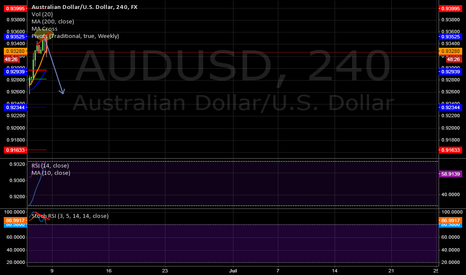 AUDUSD: My Idea for AUS/USD next week