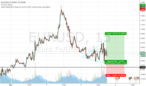 EURUSD: EURUSD price s slow down...long