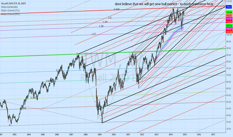 IWM: $IWM starts to look as diamond top