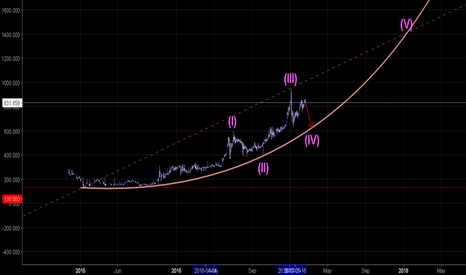 XBTGBP: XBT/GBP Yes this is a Parabolic