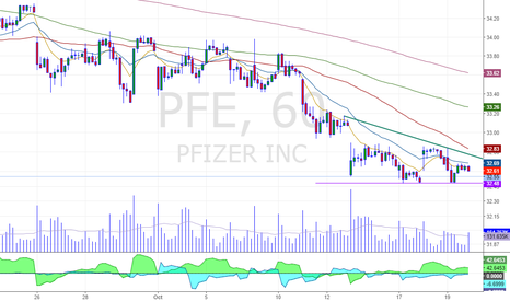 PFE: Breakdown on the 60min chart formation on this blue chip