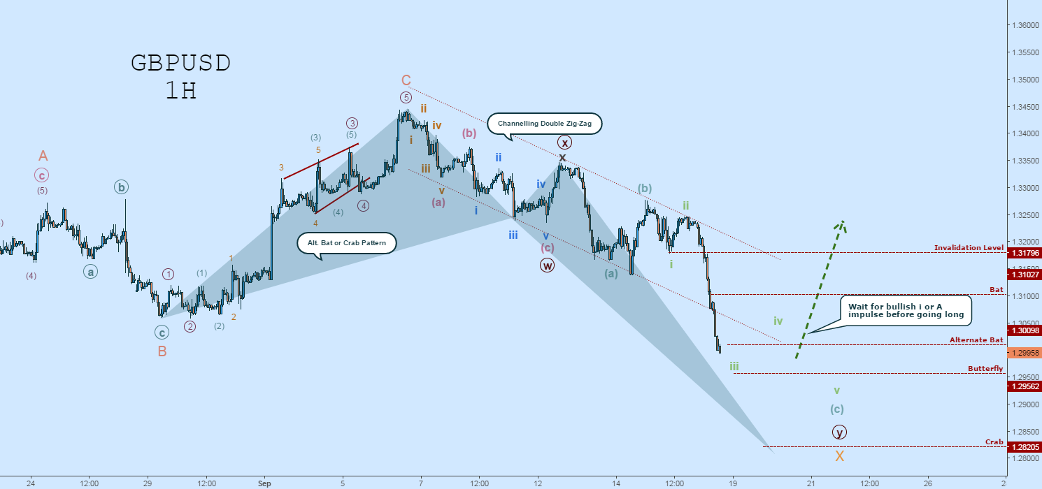 GBPUSD Long: But The Drop Is Not Complete