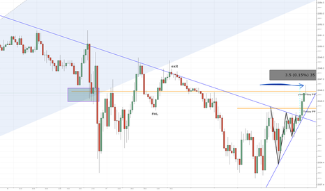 SPX500: Triangle Break - Scalp Retrace
