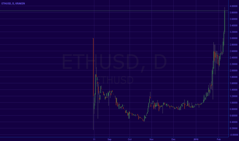 ETHUSD: ETHUSD GOING TO $1.000 FROM $4