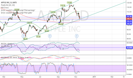 AAPL: AAPLE LONG