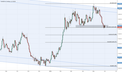 XAUUSD: Fight @38.2% Retracement