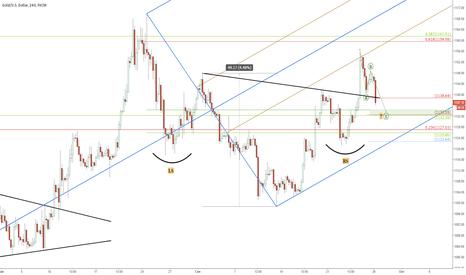 XAUUSD: Update по рынку золота (XAU/USD).