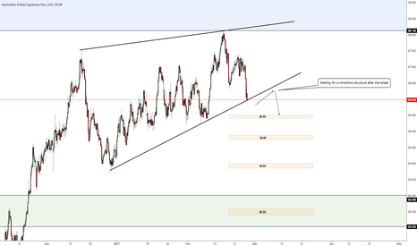 AUDJPY: Short after corrective move