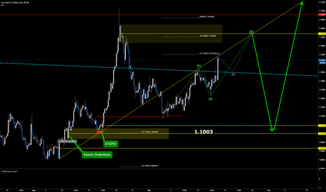 EURUSD: EURUSD Outlook. Continued correction