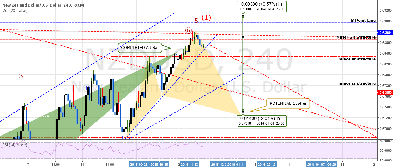 TRADE: SELL@.68710 : NZDUSD: In An Uptrend But First a Triangle