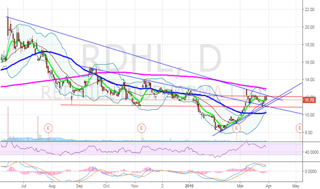 RDHL: $RDHL coiling for a 200 MA test?