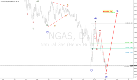 NGAS: ngas High probability for flat is expanded to 2.800