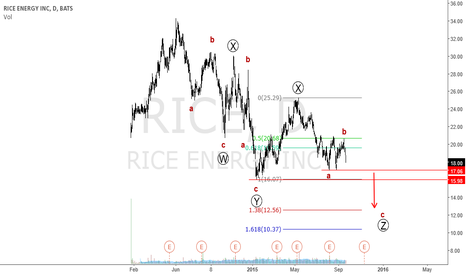 RICE: Triple Zig-Zag wave