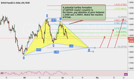 GBPUSD: A potential Gartley formation of GBPUSD