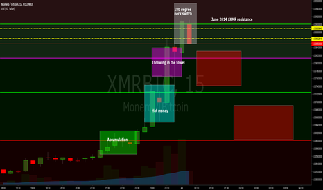 XMRBTC: $XMR - Possible Sell Model