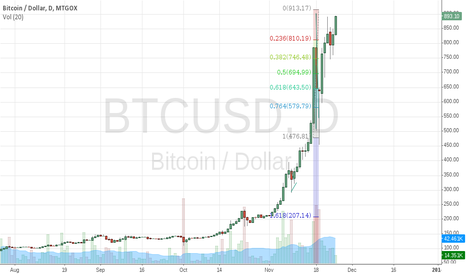 BTCUSD: To make money in BTCUSD do the opposite of what they are saying