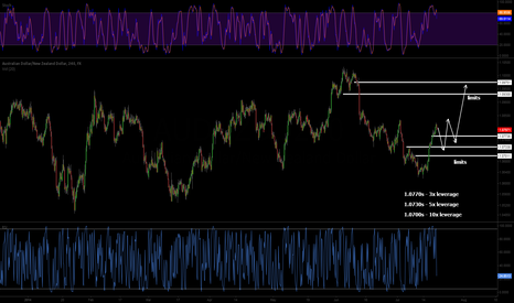 AUDNZD: Not exactly sure how it will play out... tgt 1.0930s and 1.0970s