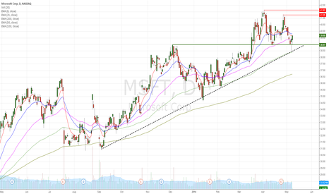 MSFT: MSFT bounced from major trend line