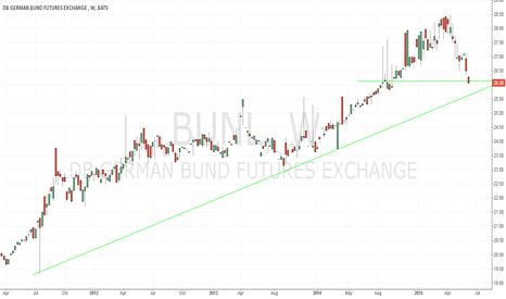 BUNL: German Bund