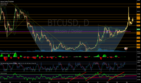 BTCUSD: Break Out turning into another Pump Similar to October 2015