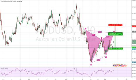 AUDUSD: AUDUSD: Shorting Opportunity