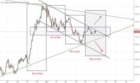 USDJPY: ドル円は112円の攻防に注目