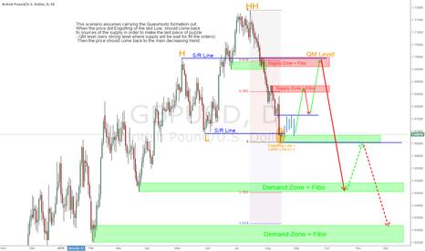 GBPUSD: GBP/USD - Quasimodo - Long Term