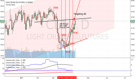 CL1!: Crude thoughts: targeting 60