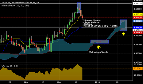 EURAUD: EURAUD QE Support?