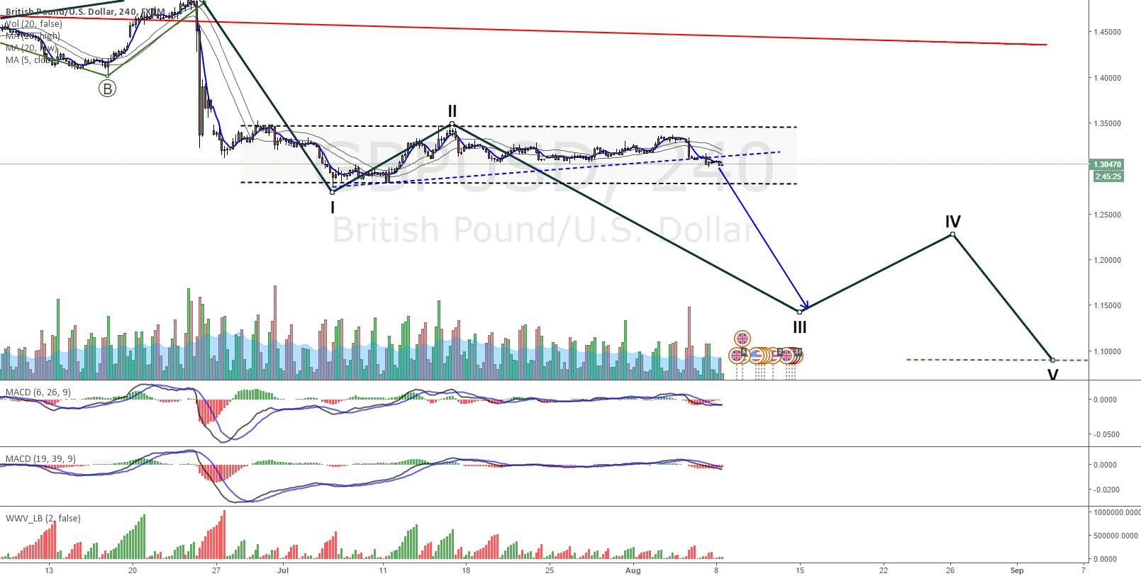 GBPUSD wait for break of channel