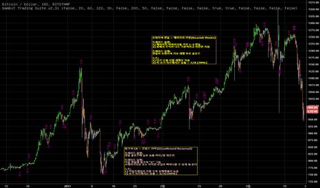 BTCUSD: 갬빗 트레이딩 스위트 (Gambit Trading Suite) V2.31