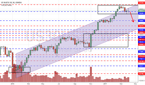US30USD: DOW possible fall back to 20K