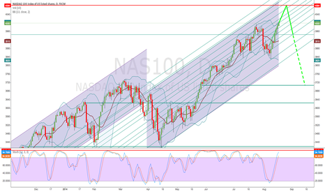 NAS100: Nasdaq 100 nearing top