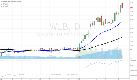 WLB: $WLB our Momentum Letter subs enjoying this run