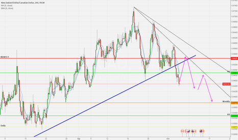 NZDCAD: NZDCAD BEARISH