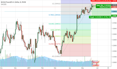 GBPUSD: GBPUSD Sell Entry