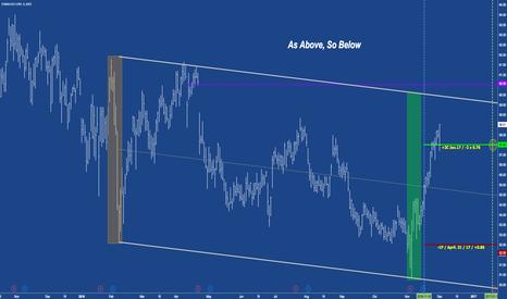 SBUX: SBUX - RiskReversal - As Above, So Below...