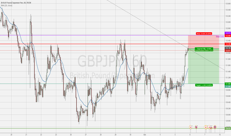 GBPJPY: Short GBPJPY – test of resistance level