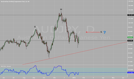 AUDJPY: Possible H and S in play
